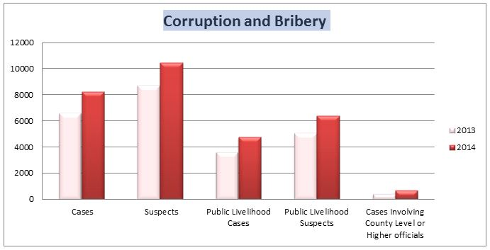 corruption and bribery